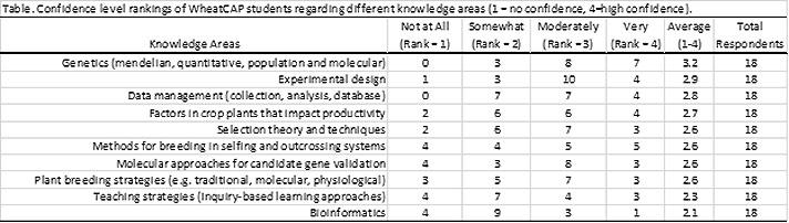 2017 Graduate Student Survey — TCAP